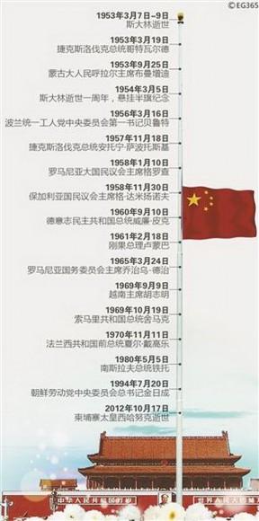 中国国旗曾降半旗约50次 多次为烈士与平民