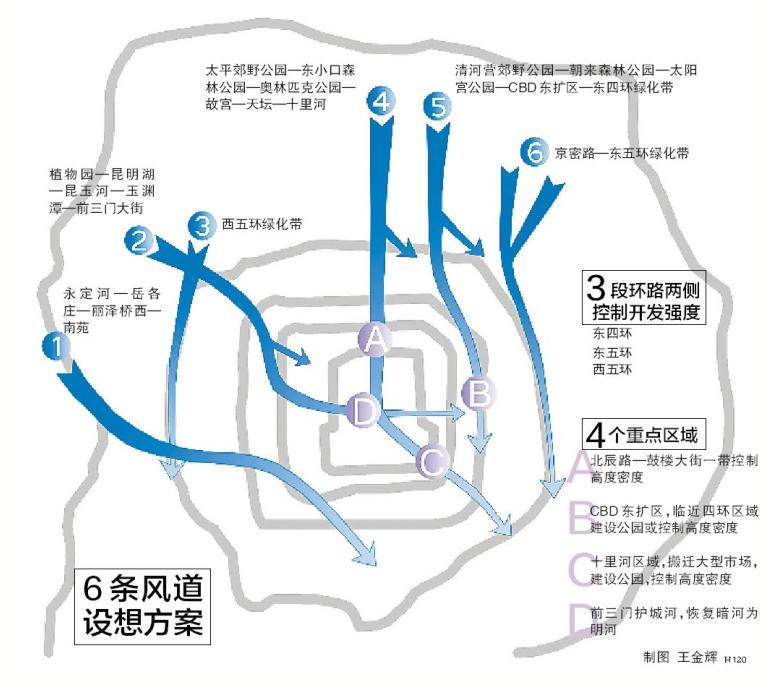 北京市城市规划设计研究院相关人士表示,为了解决中心城区的热岛效应