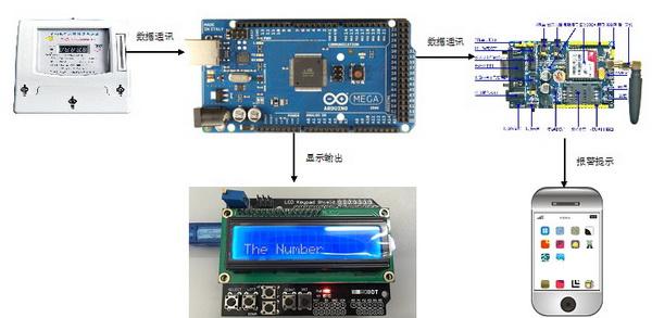 """制作出""""电表智能反馈""""系统:安装了""""超级大脑""""的智能"""