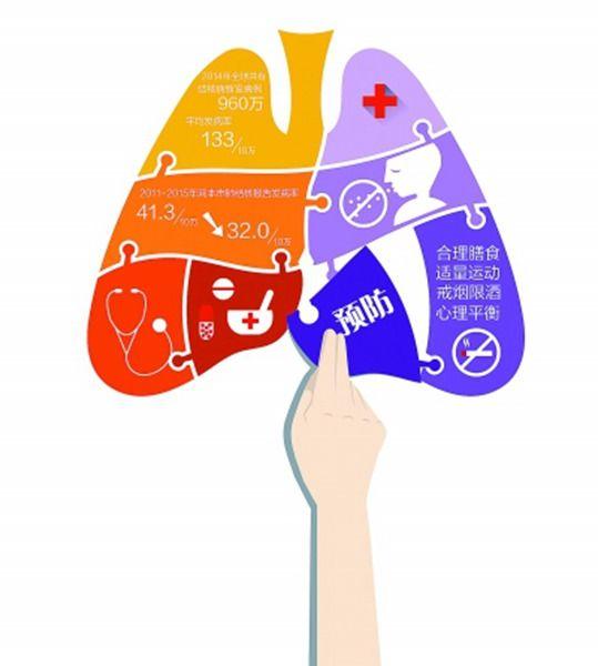 人民健康的重大传染病 制图 冯晨清-结核病危害大 我们该如何预防