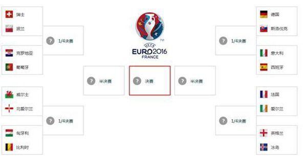 欧洲杯16强对阵 欧洲杯16强交战记录全揭秘