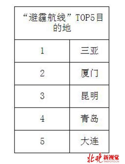 天津飞往大连的航班最低60元;重庆飞往昆明的
