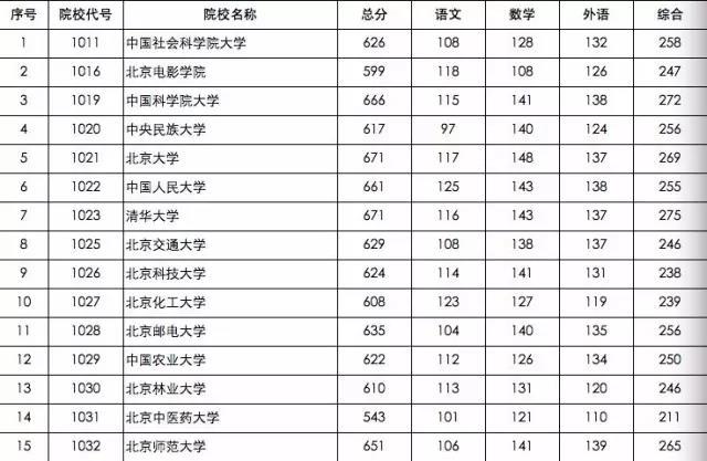 2017北京高招第一批次高校分数线出炉清华大学文理科招生计划各平凉市高中图片