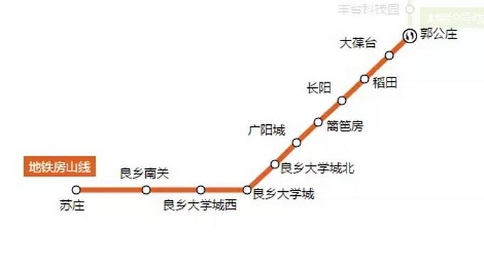 北京地铁房山线_北京地铁房山线示意图