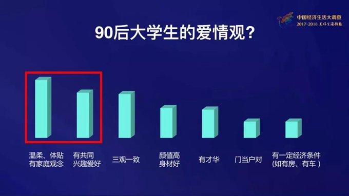 """北京赛车PK10技巧:90后大学生找对象最看重这一点_""""有钱""""排名低到让你意想不到"""