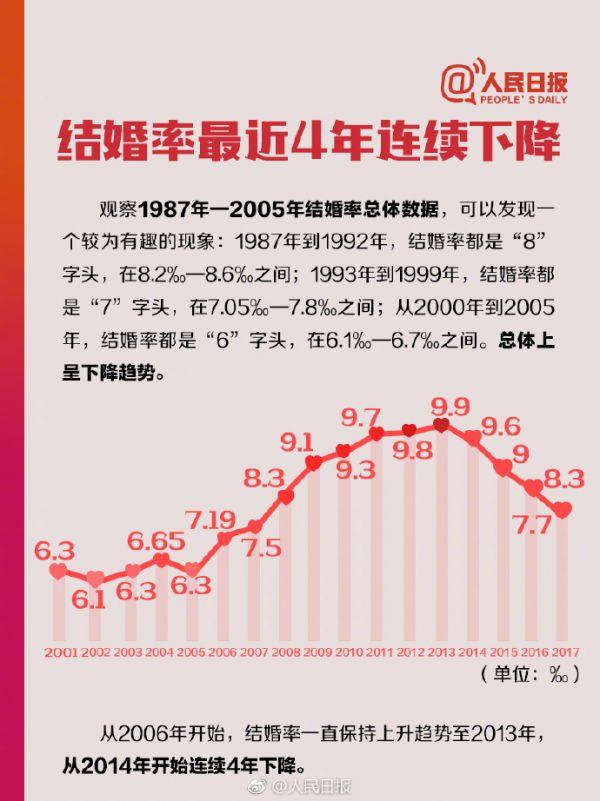 中国人婚姻数据 想起一句歌词:为什么总是相爱容易相处难(原创)