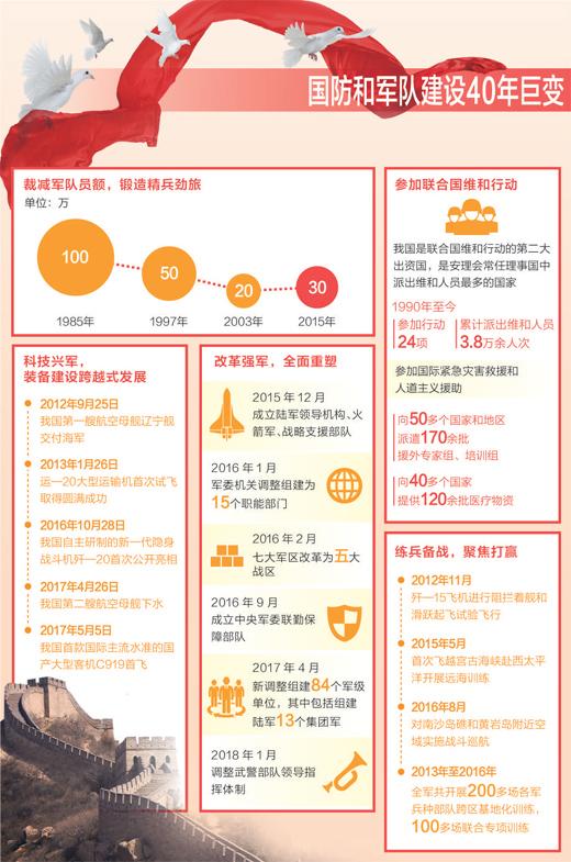 人民军队 全面重塑 走上中国特色精兵之路[多图]
