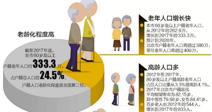 北京户籍老年人占总人口24.5% 老龄事业发展和养老体系建设白皮书发布