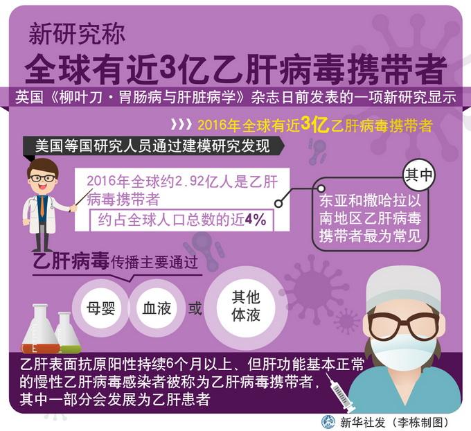 体检报告上的乙肝数据看懂了吗?传播途径了解吗?看这! 北晚新