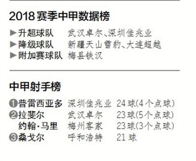 """中甲2018赛季落幕:深圳""""逆转""""绿城重返中超 北控排名第五"""