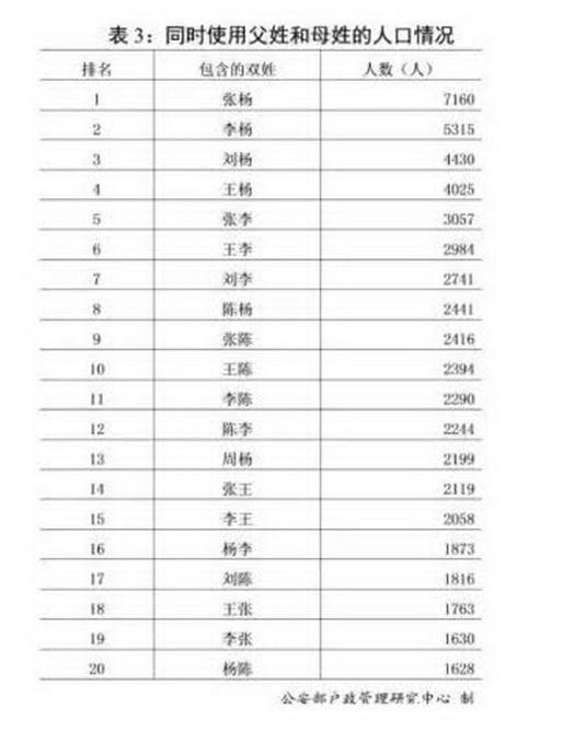 李姓氏的人口数量_中国姓王姓李人口均过亿!德媒:像在德国姓穆勒和施密特