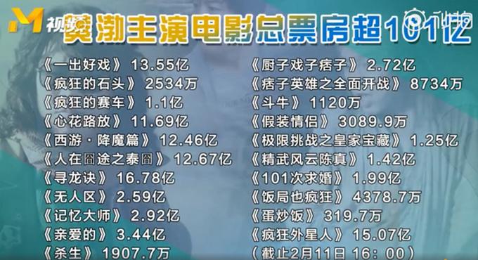 黄渤成首位百亿票房明星:吴京、邓超、王宝强、沈腾累计也在90亿以上