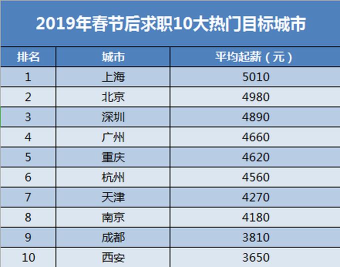 2019年最热门职业排行_2019年大学各热门专业排名前10名