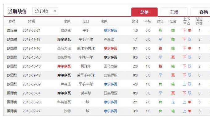 中国大厨vs法国大_竞彩19039期欧洲杯预赛:摩尔多瓦VS法国客队取胜问题不大 北晚