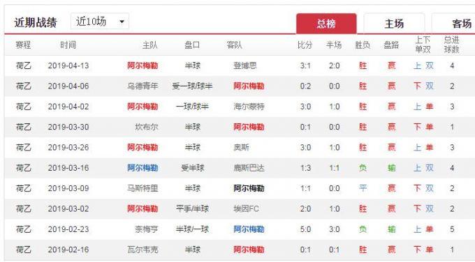 胜负彩19053期荷乙分析:阿