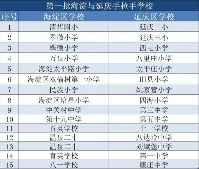 北京延庆15所中小学校与海淀区学校结成帮扶关系(附名单)