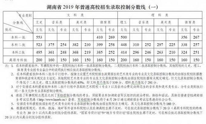 2019年湖南高考分数线公布,志愿填报前这些功课要做好!