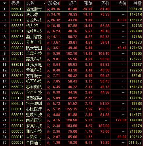 沪指震荡反弹涨0.8%:报收2923点 科创板个股全线飘红