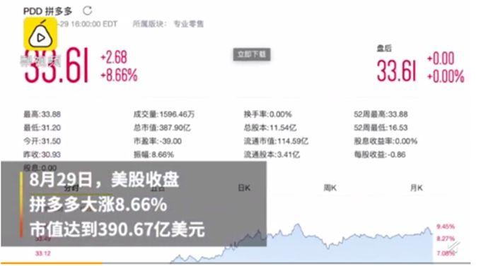 拼多多大涨8.66%:报33.61美元 第二季度实现营收72.9亿元人民币