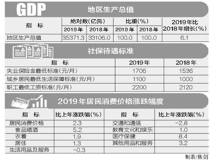 2019年北京gdp是多少_2019年万亿GDP城市,除人均GDP,你了解地均GDP 经济密度 吗