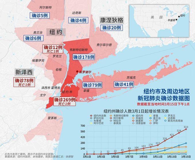 「新冠肺炎」纽约确诊超200例,官方:病毒已扩散,健康威胁最晚9月消失
