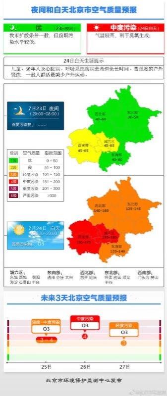 北京最新天气预报:臭氧污染卷土重来 预计今空气质量指数为4级中
